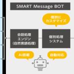 """【SMART Message BOT】から広がるAIソリューション<br><b>~自動会話システム""""Chat BOT""""の開発支援プラットフォームを開発・提供~</b>"""