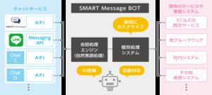 SMART Message BOT チャート図