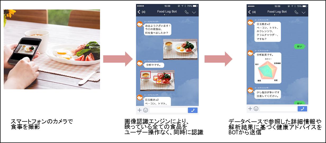 画像認識AIプラットフォーム