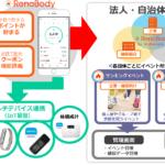 『歩数計アプリ【RenoBody】』IoT基盤を活用した事業展開を推進<b>~さまざまなマルチデバイスと連携し、法人・自治体へサービス展開~</b>