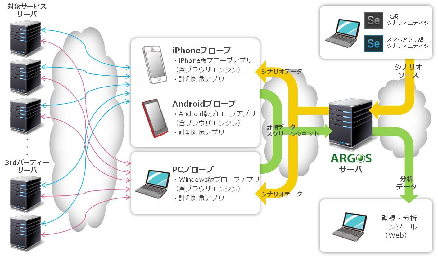 サイトアプリ監視システム