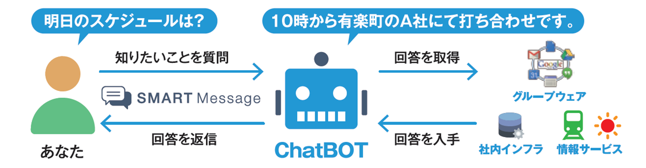 NEOS Chat&Bot