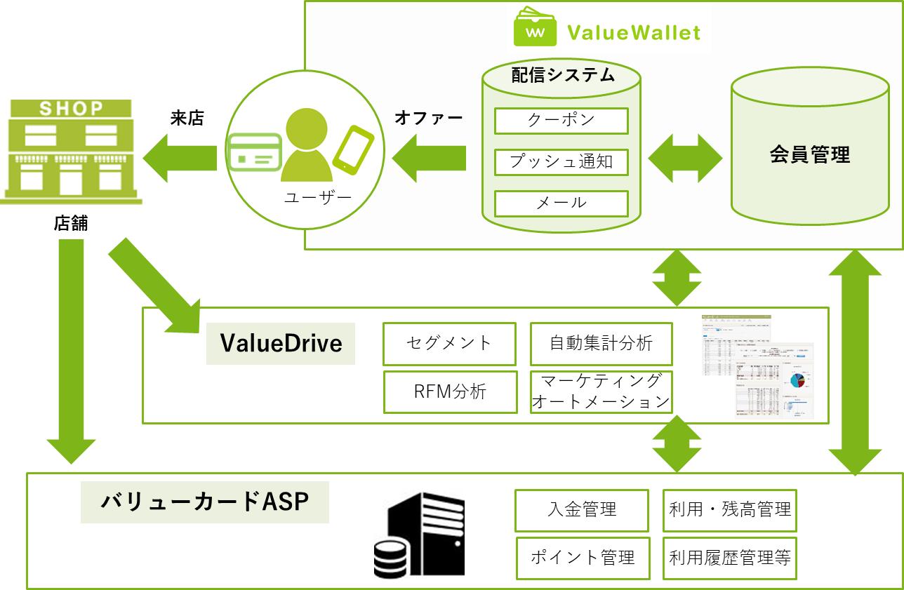 ValueWallet上島珈琲