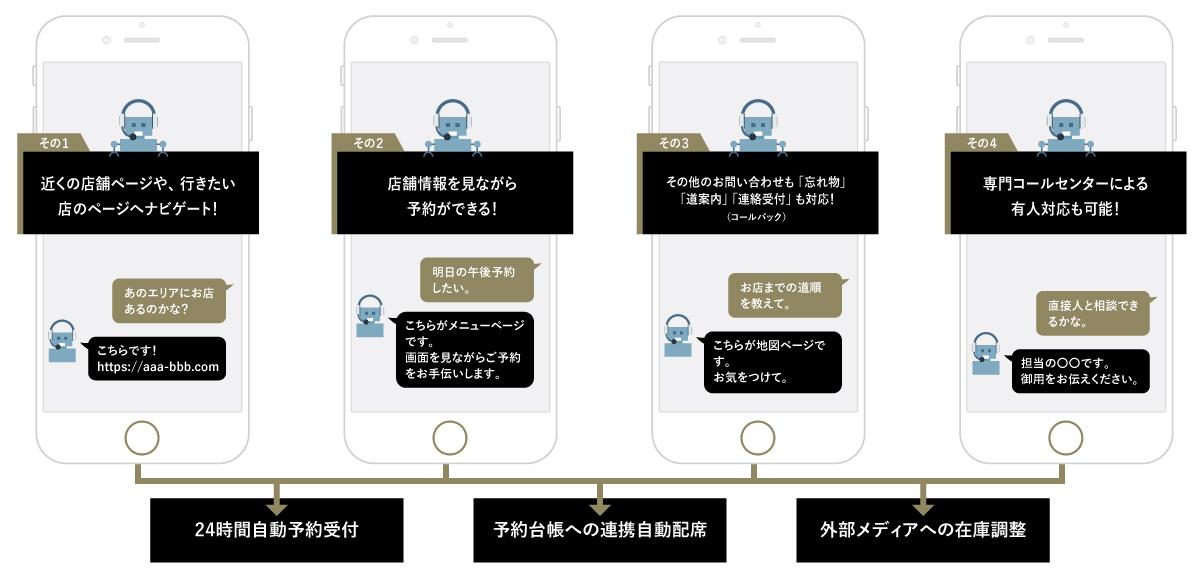 飲食店予約自動化ChatBot