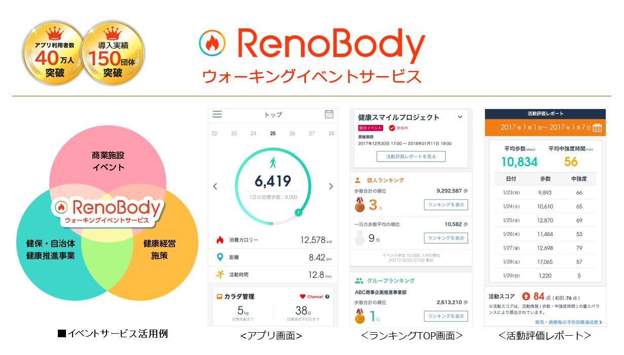 RenoBody