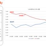 歩数計アプリ【RenoBody】<br>新型コロナによる外出自粛期間中の運動不足、活動量減少に関する統計データを公開<br><b>~11,000件を超えるアンケート回答結果も公表~</b>