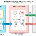 kintoneと電子契約サービスによる業務支援ソリューションを「Cybozu Days 2020」へ出展<br><b>~テレワークに不可欠な企業のペーパーレス化を実現~</b>
